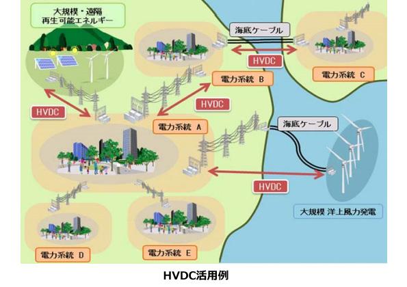 日立とスイスABB社、日本向け高圧直流送電(HVDC)事業の合弁会社を設立