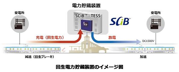東武野田線・運河駅に回生電力貯蔵装置 東芝のリチウムイオン蓄電池を使用