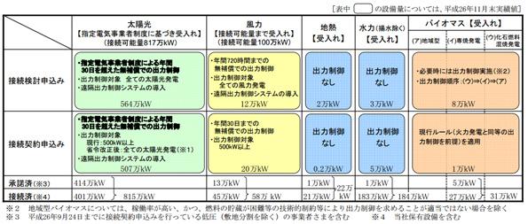九電、再エネの接続申込みを再開 太陽光「1月中旬目途」、その他「速やかに」