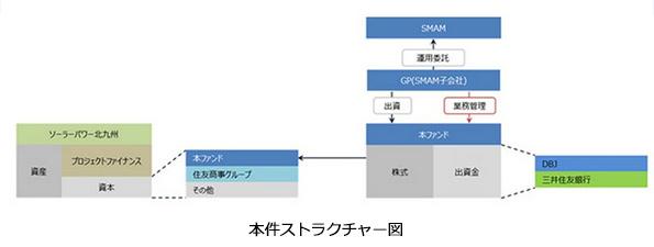 三井住友銀行などが発電事業向け投資ファンド設立 再エネ事業者を支援