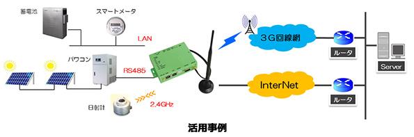 FIT改正に対応 太陽光発電設備を遠隔制御する小型ユニット、新製品発売