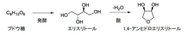 バイオマスからテトラヒドロフランを高効率で合成 石油代替しCO2削減に貢献