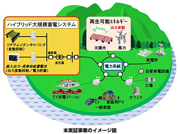 東京都・伊豆大島の電力系統、ハイブリッド型蓄電システムの実証試験開始
