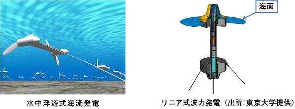 潮流・海流・波力などの海洋エネルギー発電 NEDOの支援先が決定