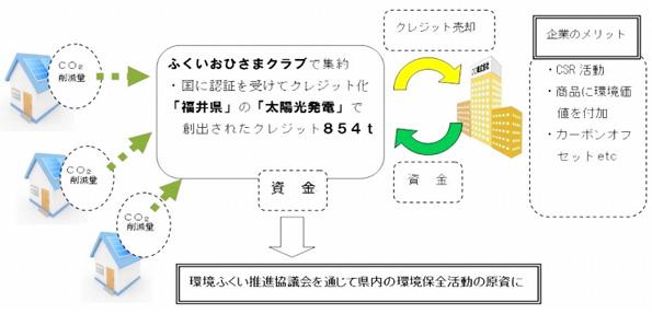 福井県、住宅用太陽光発電によるCO2排出権を購入する事業者を募集