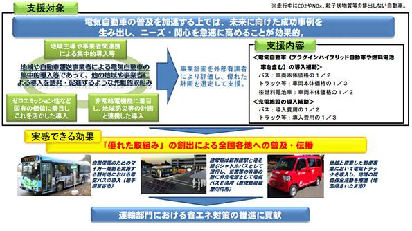 福岡県の「燃料電池車タクシー」 国土交通省の補助金をゲット