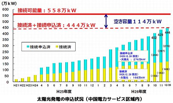中国電力の再エネ接続可能量、昨年末時点で114万kWの空き容量あり