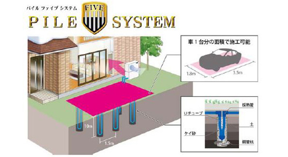 地中熱ヒートポンプ導入の新工法 工事費1/4、極小スペースにも設置可能