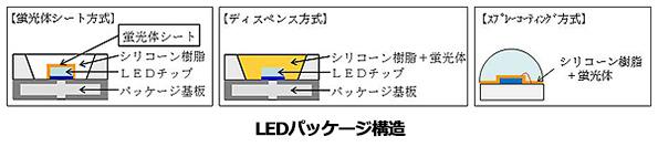 東レ、白色LED用の「蛍光体シート」開発 明るさ10%アップ、製造コストも削減