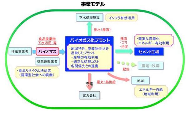 埼玉県の下水処理施設でバイオガス化の実験へ 食品残渣や汚泥で1t/日