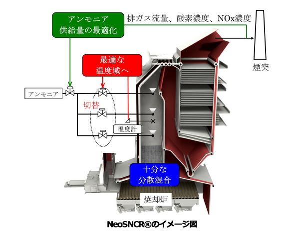 「ごみ焼却発電施設向け 高効率NOx除去装置」、優秀省エネ機器として表彰
