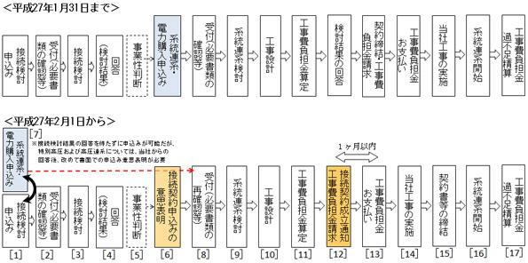 北海道電力、再エネ発電の接続申込みの受付方法を変更 2月1日から