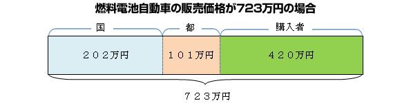 東京都、燃料電池車に補助金 個人も対象、400万円台で購入可能に