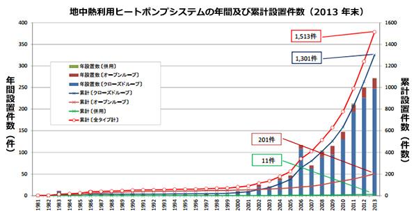 どんどん増える「地中熱利用ヒートポンプ」 累計設置数1,513件、年間250件増