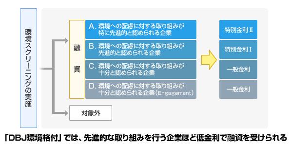 環境に配慮した病院・企業に好条件な融資 新たに2件決定