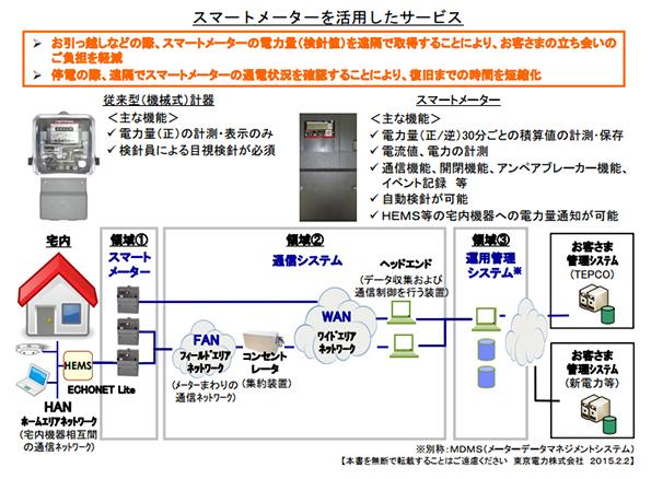 東京都・多摩地区で先行スタート スマートメーターの自動検針サービス