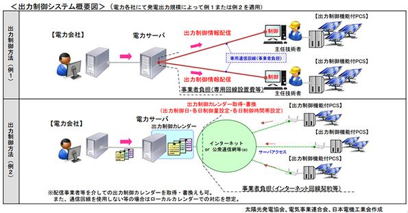 太陽光発電・風力発電の出力制御システム、検討中の例が示される