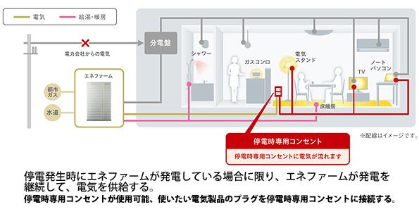 東京ガスとパナソニック、家庭用燃料電池「エネファーム」の新機種を発表