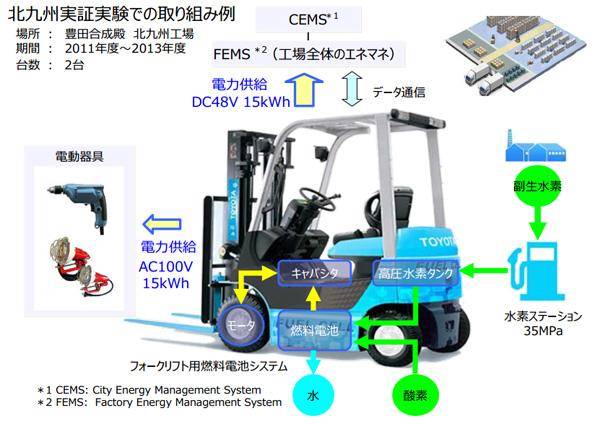 関空で燃料電池フォークリフトの実証実験 電動と比べ稼働効率アップ