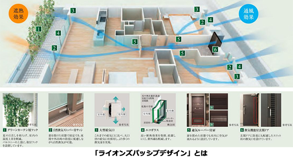 「パッシブデザイン」採用のマンション、夏のエアコン電気代を30%も削減