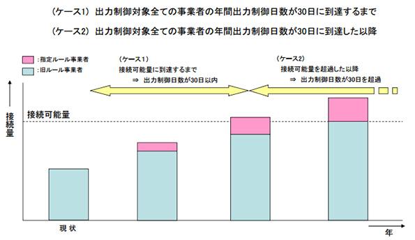 九州電力、出力制御ルールの案を提出 「なるべく公平に制御します」