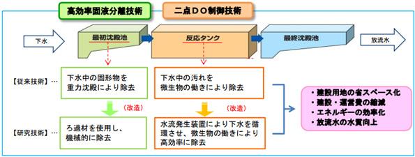 埼玉県の下水処理場が高度化 国内初の「省エネ型水処理技術」でコスト削減