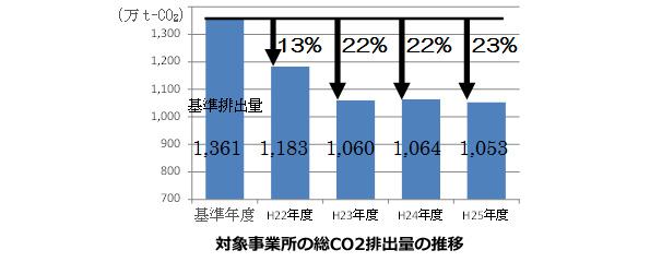 東京都の大規模事業所、CO2排出を23%削減 LED照明の導入などが貢献