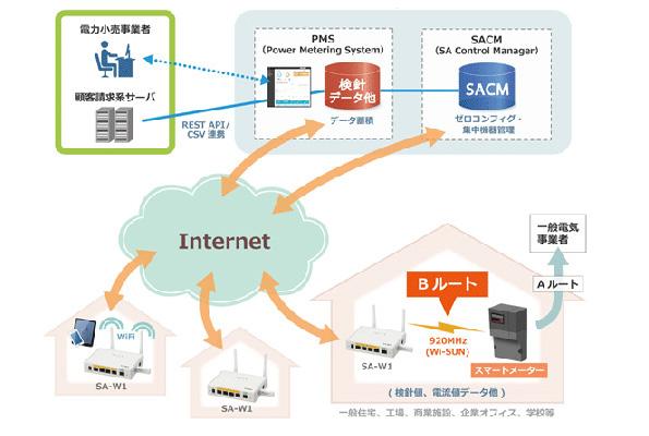 IIJ、スマートメーター・家電間(Bルート)の検針データを取得できるサービスを発表