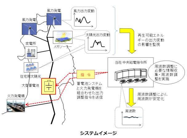 宮城県の変電所で大型蓄電池システム稼働 東北電力の周波数変動対策