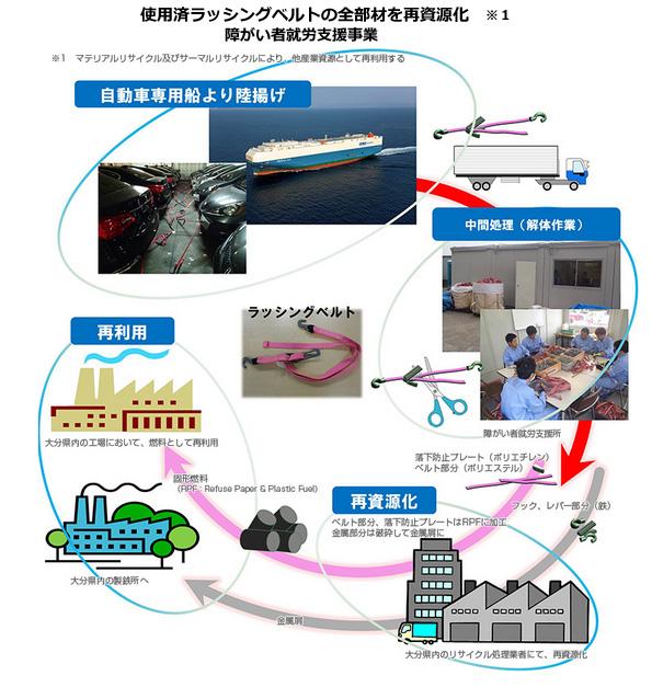 商船三井、中古ラッシングベルトのリサイクル開始 海運業界初の障碍者雇用も
