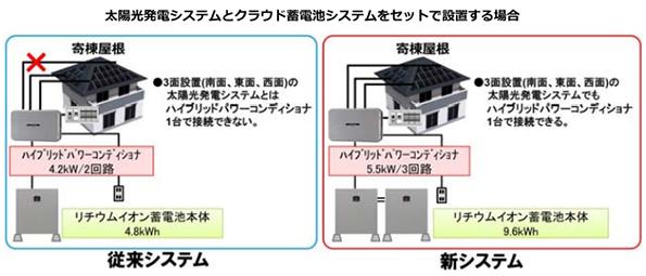 シャープも住宅向け「太陽光発電用パワコン+蓄電池」発売 9.6kWhで356万円