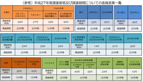 平成27年度FIT価格、委員長案発表 太陽光発電は29円/kWh