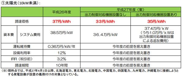 2015年度の電力買取価格 太陽光のプレミア価格・出力制御対応の考え方まとめ