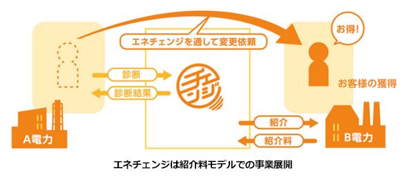 電力料金比較サイト「エネチェンジ」、電力事業者の無料登録スタート