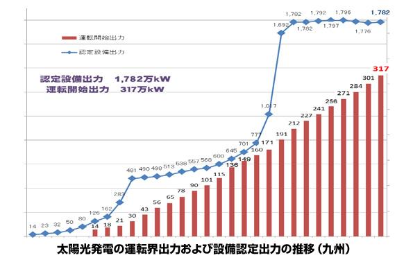 九州の太陽光発電 認定件数が頭打ちの中、どんどん稼働し160MW増