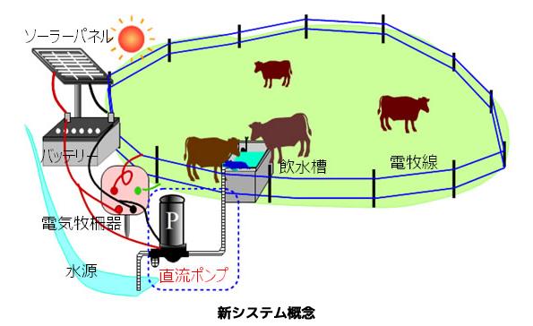 太陽光発電の電気牧柵に「家畜の飲水供給システム」を連携 6万円で導入可能
