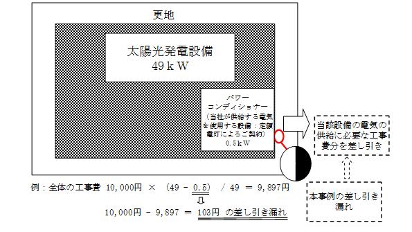 東京電力「系統連系の工事費、もらい過ぎました」 顧客に返金へ