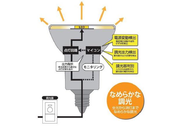 世界初、GaNパワーデバイス搭載で小型化したLED電球 東芝ライテックが発売