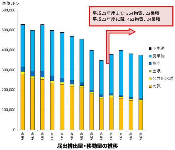 悪影響が懸念される化学物質の排出・移動量は減少 2013年度PRTRデータ