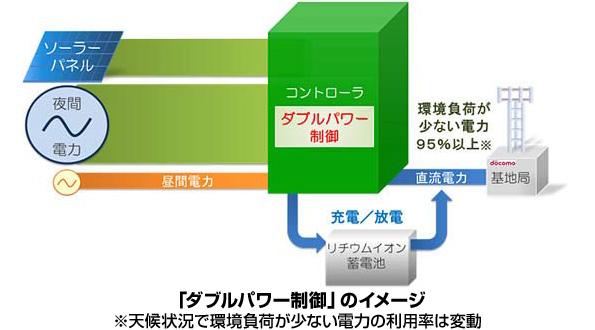 NTTドコモ、太陽光発電付き基地局に蓄電池を導入 電力95%を環境負荷低減