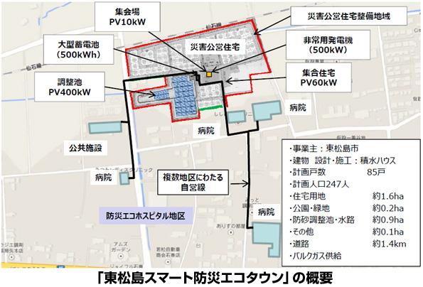 宮城県の「スマート防災エコタウン」 PPSがマイクログリッドで電力供給体制