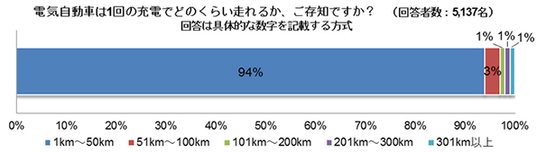 「電気自動車、走れる距離は50kmぐらい」 一般ドライバー、過小認識か