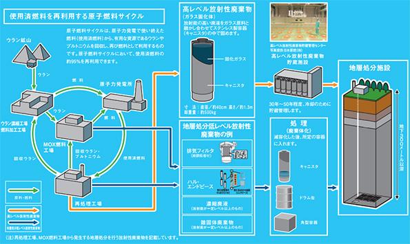 「原発も安全」、「放射性廃棄物の埋立処分も安全」? 経産省が広報活動を議論