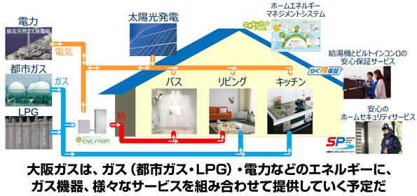 大阪ガス、電力小売ビジネスに参入 電力・ガス自由化に向け着々と準備