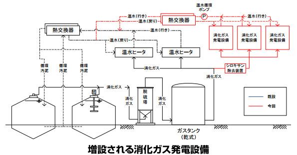 栃木県、下水浄化施設で消化ガス発電・太陽光発電事業 民間資金を活用