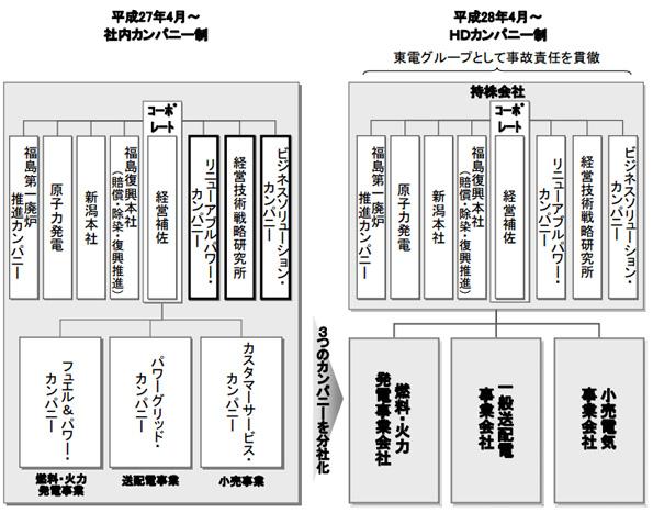 東京電力、電力自由化を見据え社内カンパニーや新潟本社を設立