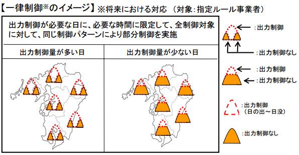 「細かく制御すれば太陽光発電の出力制御率は半減する」 九州電力が試算発表