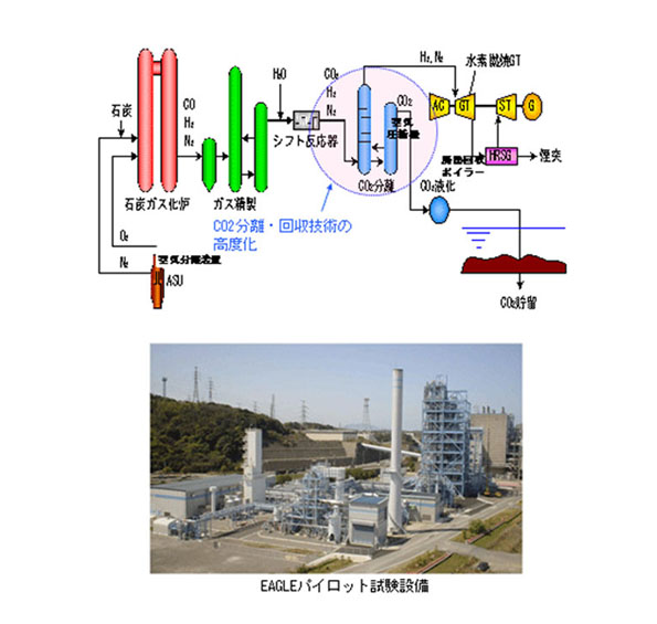 進む「より効率的でCO2を出さない火力発電」 NEDOが開発事業者を公募