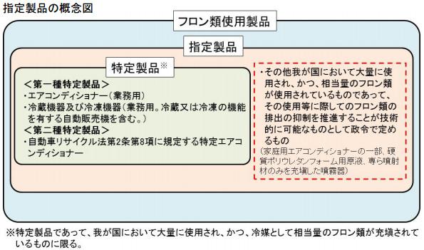 「フロン排出抑制法」の政令が閣議決定 規制対象となる製品などが規定