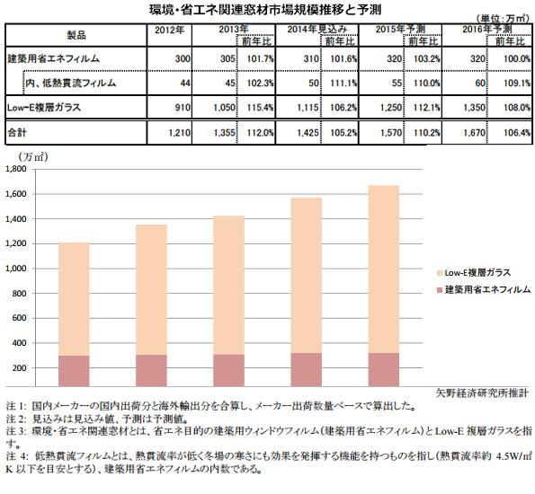 2015年の省エネ関連の「窓材」市場、2014年比10.2%増に 民間調査